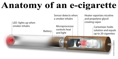 Detailed Anatomy of an e-cigarette
